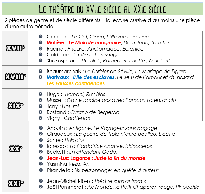 Conseils lecture seconde th