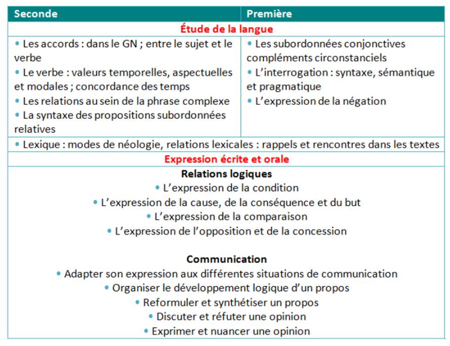 Programme de langue bac fr
